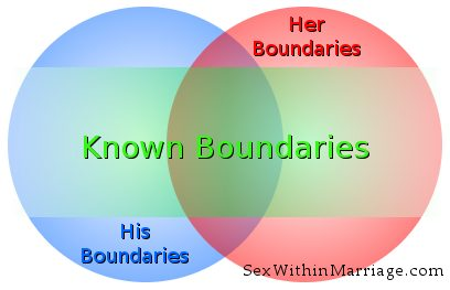 Explored Boundaries