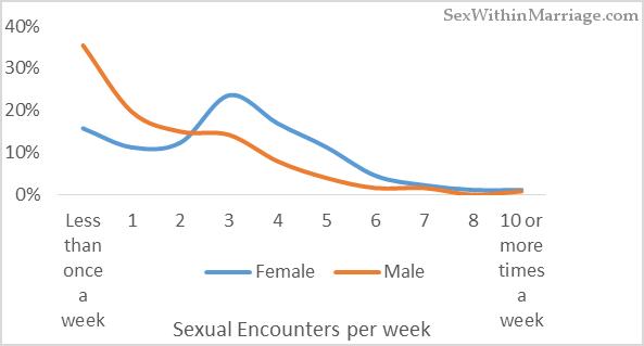 Sexual Encounters Per Week By Gender