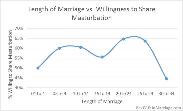 Length of Marriage vs Shared Masturbation
