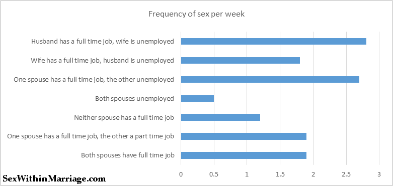 Work and Sex Chart