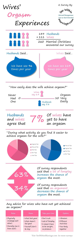 Wives Orgasm Experiences