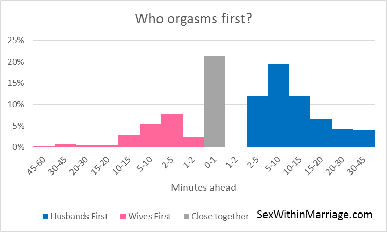 Who Orgasms First