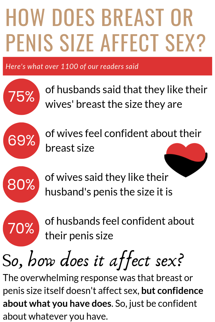 How does breast or penis size affect sex? Here's what over 1100 of our readers said.